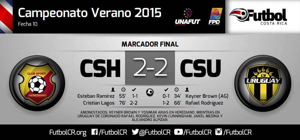 Herediano pierde la opción de subir en la tabla y Uruguay persiste en olvidarse del descenso