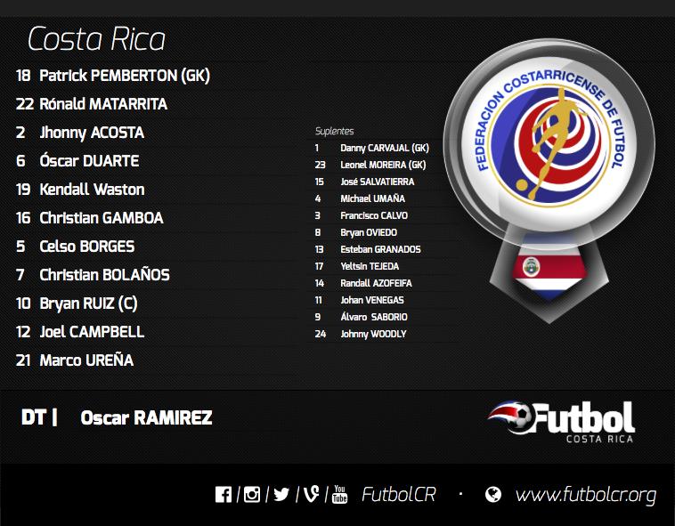 Sin reservas. Óscar Ramírez no se guardó nada con su lista final. Gráfico: Elaboración propia.