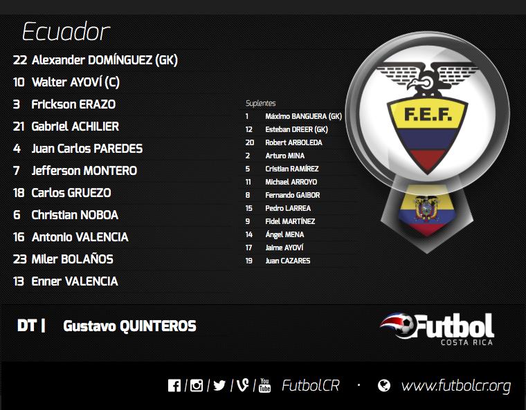 Renombre. Muchos jugadores del Ecuador destacan en ligas internacionales. Gráfico: Elaboración propia.